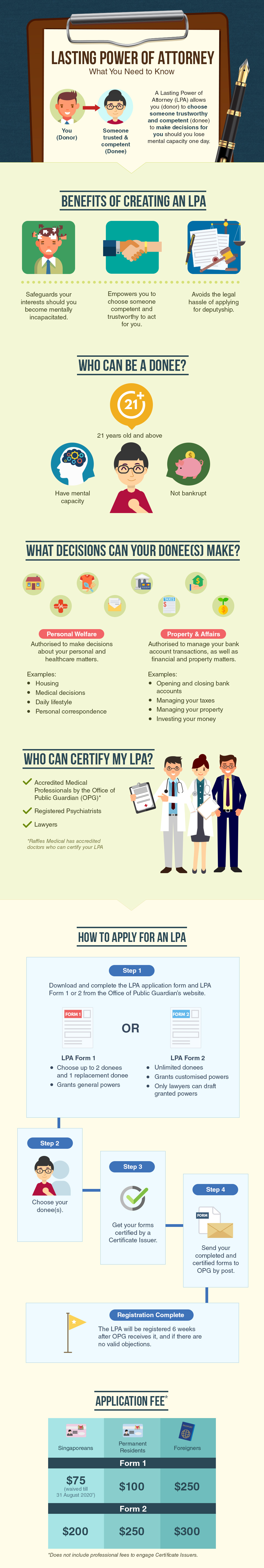 lasting power of attorney lpa singapore infographic